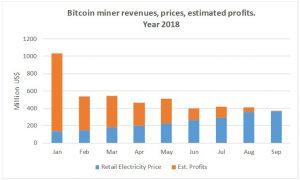 la valutazione della redditività bitcoin